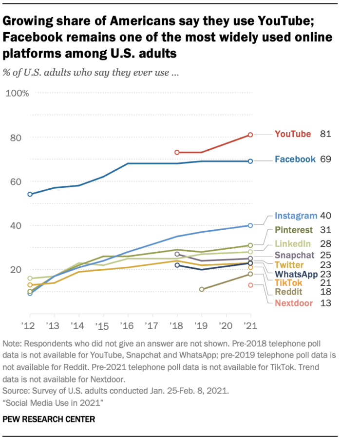 Pew Research Social Media use